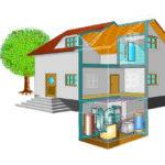 Schema Luft Kompakt zur Innenaufstellung