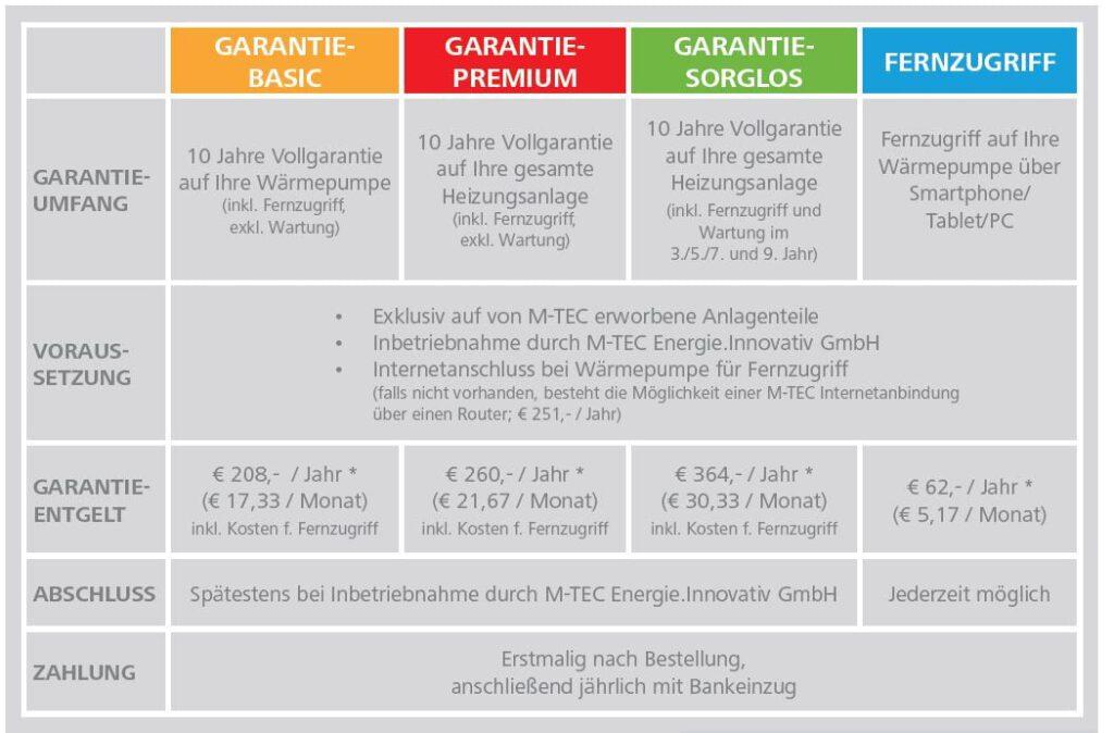 Garantie Vorsorge Pakete für M-TEC Wärmepumpen