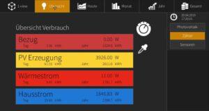 M-TEC: Übersicht Verbrauch mit E-Smart