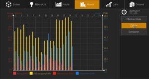 M-TEC: ÜBersicht Monatswerte mit E-Smart