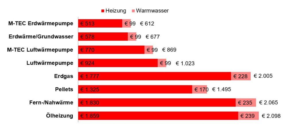 M-TEC Heizkostenvergleich für Sanierung