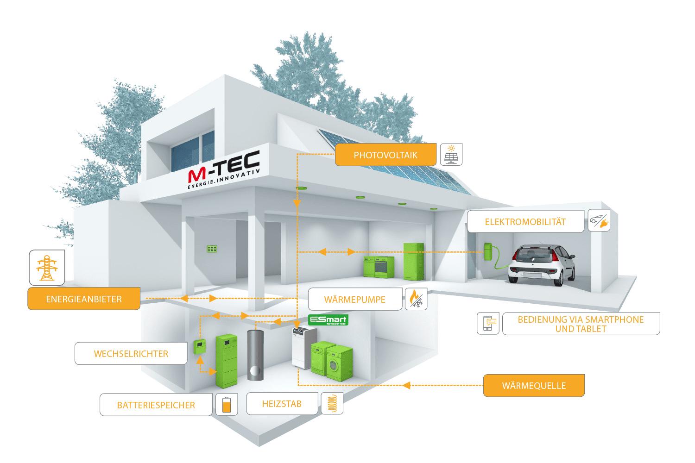 Haus mit der Darstellung der Energieflüsse