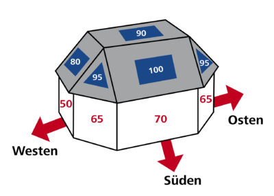Ertrag von Photovoltaik-Modulen bei unterschiedlichen Ausrichtungen